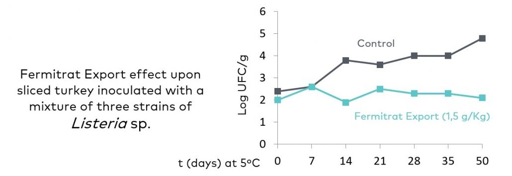 Image showing the effect of Fermitrat-Export, one of our preservatives, against three strains of Listeria sp. inoculated into sliced turkey. At a dosage of 1.5 g/Kg of Fermitrat, a bacteriostatic effect is produced, preventing the growth of the bacteria which is three logarithmic units lower than the sample without the preservative
