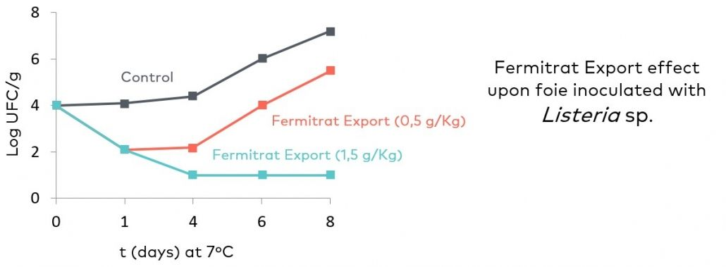 Image showing the effect of Fermitrat-Export, one of our preservatives, against Listeria sp. inoculated in foie. You can see how both dosages of Fermitrat control growth better, practically eliminating this bacteria at a dosage of 1.5 g/Kg of the preservative
