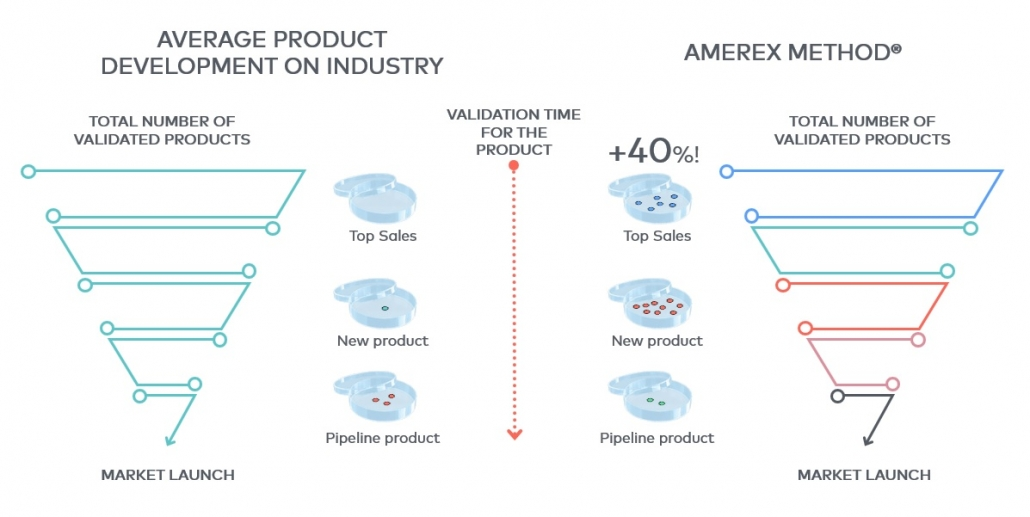 In this image you can see a comparison of an average validation of a product in the industry, compared to a validation using the Amerex Method